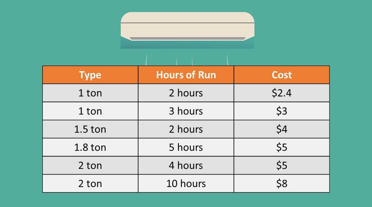 Air Conditioner Power Consumption Calculator [AC Energy Bill Estimator] •  Electrical Calculators Org | Hvac Power Draw |  | Electrical Calculators Org