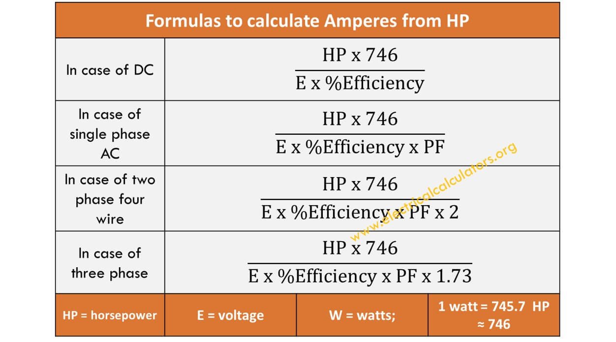 HP to Amps Conversion Calculator [3 Phase, Single, Two Phase, DC] |  Horsepower to Amperes • Electrical Calculators Org